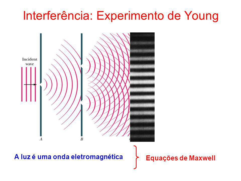 Interferência: Experimento de Young