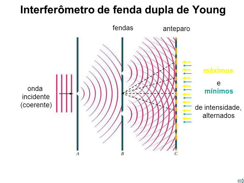 Interferômetro de fenda dupla de Young