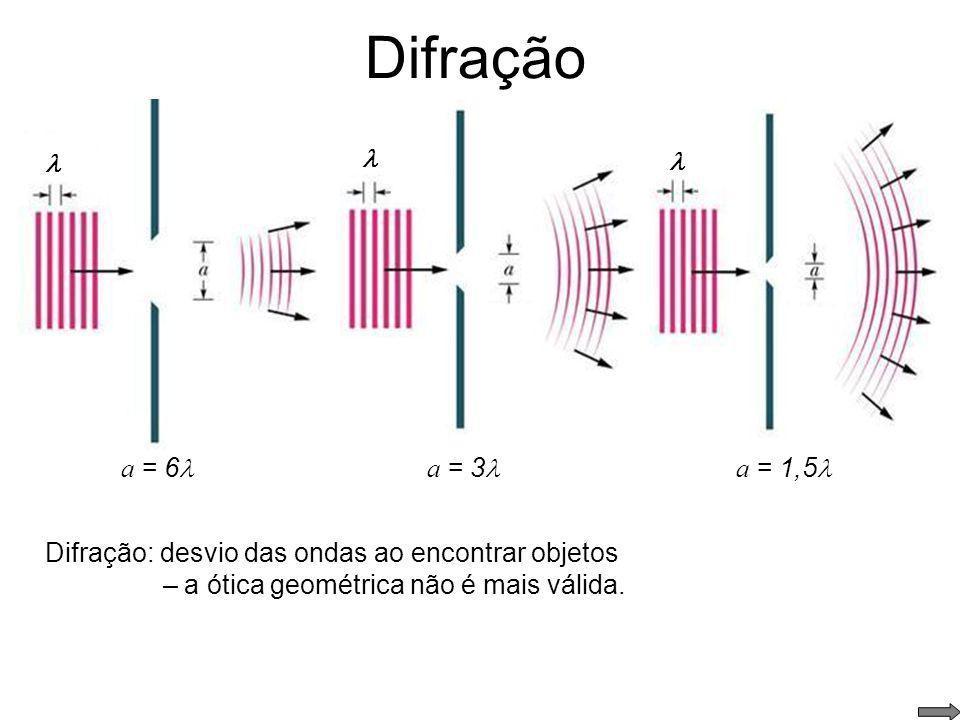 Difração  a = 6  a = 3  a = 1,5