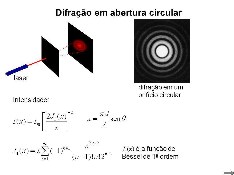 Difração em abertura circular