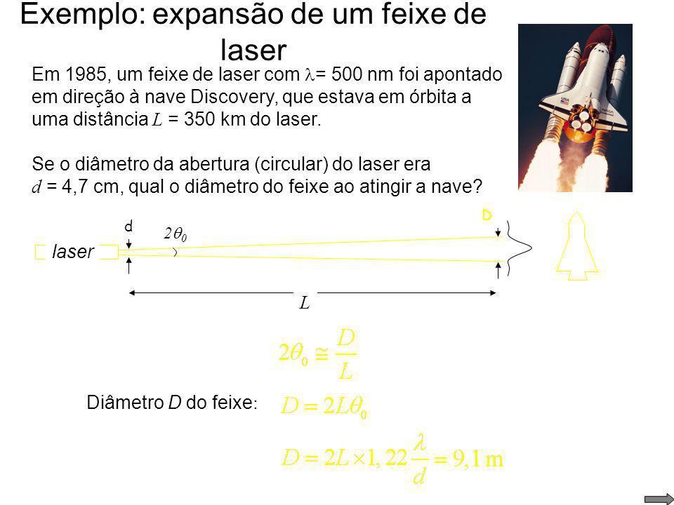 Exemplo: expansão de um feixe de laser