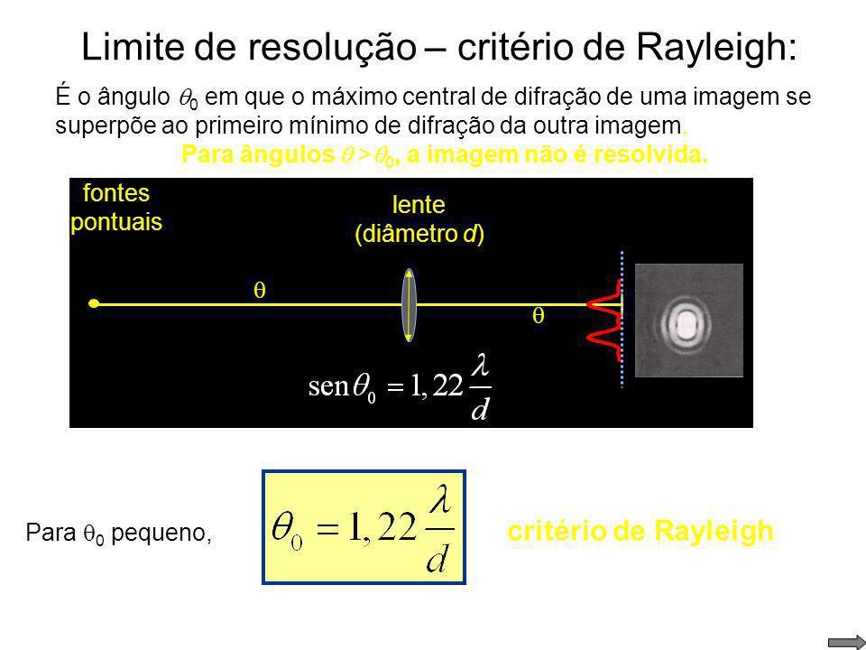 Limite de resolução – critério de Rayleigh: