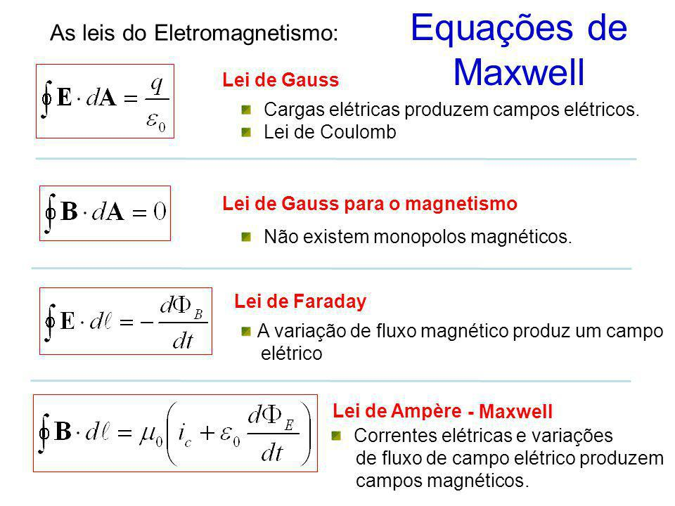 As leis do Eletromagnetismo: