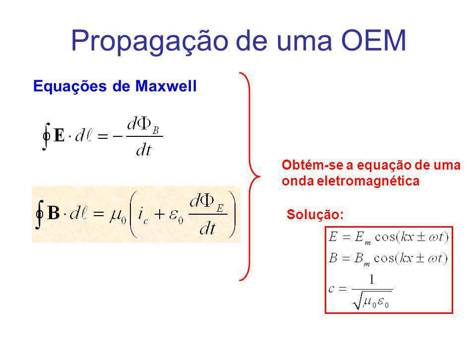 Propagação de uma OEM Equações de Maxwell Obtém-se a equação de uma