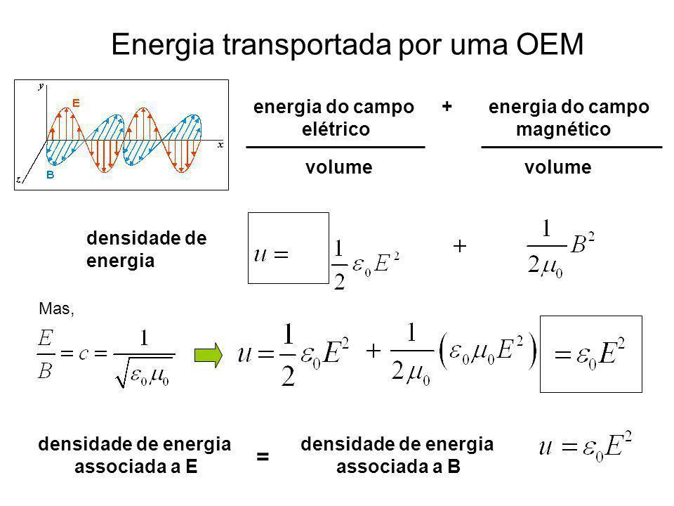 Energia transportada por uma OEM