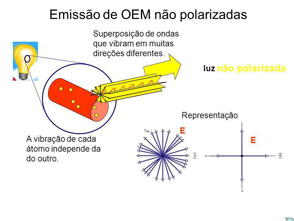 Emissão de OEM não polarizadas
