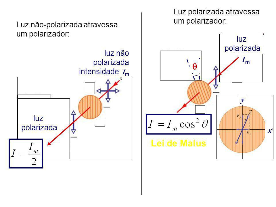   Lei de Malus Luz polarizada atravessa um polarizador: