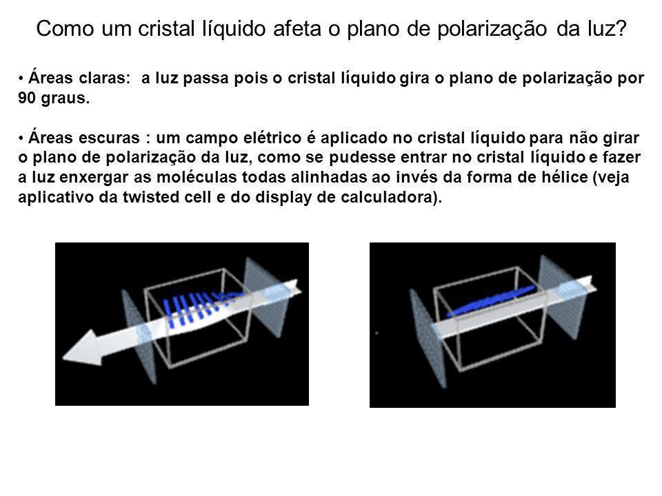 Como um cristal líquido afeta o plano de polarização da luz