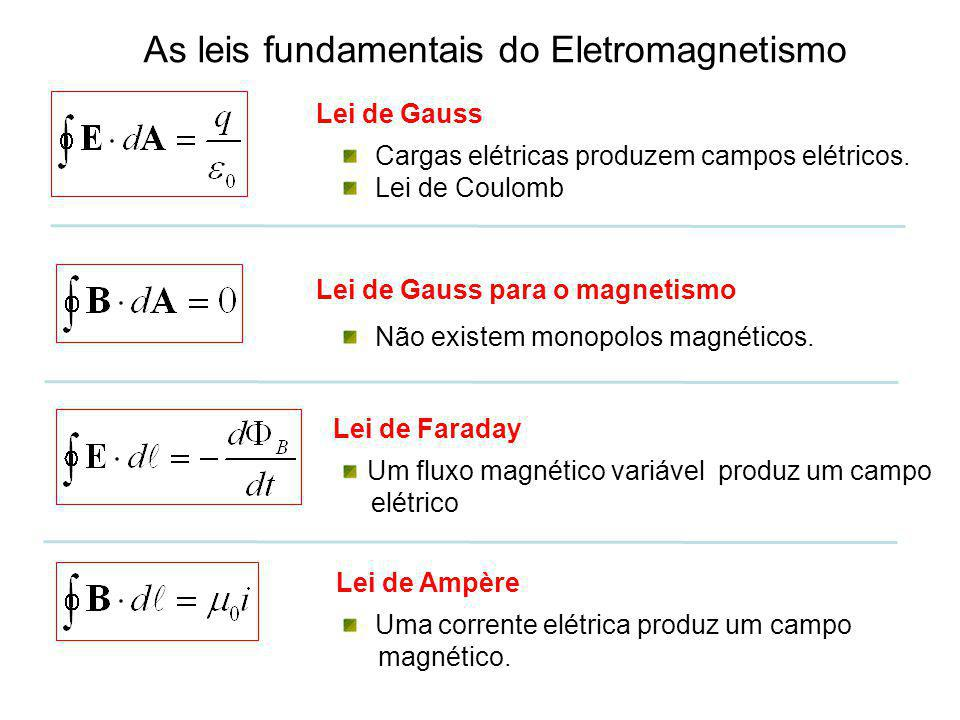 As leis fundamentais do Eletromagnetismo