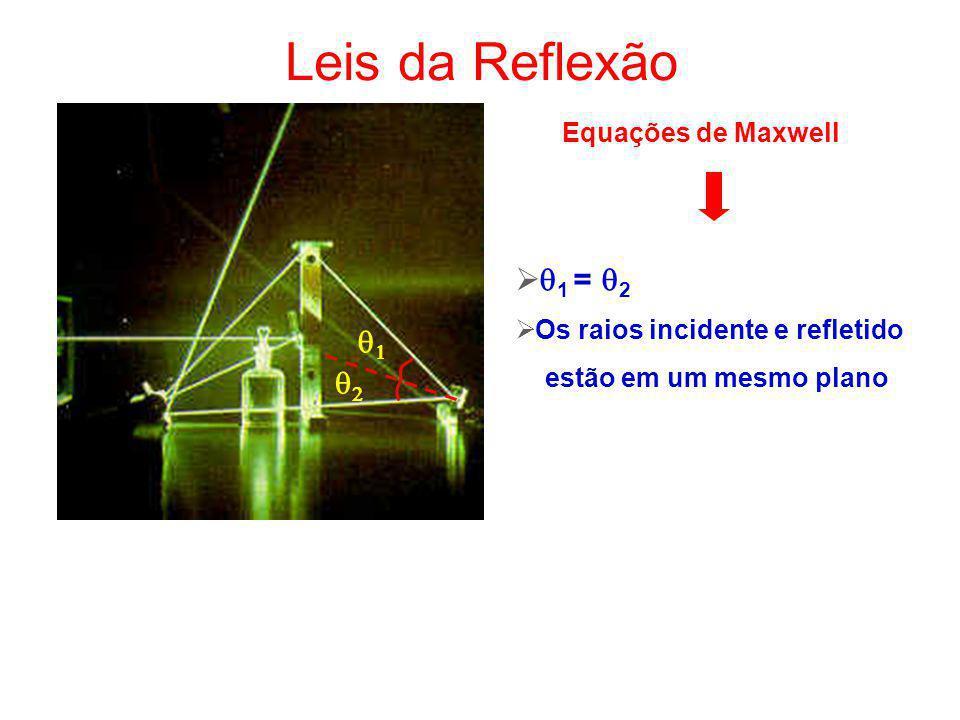 Leis da Reflexão q1 = q2 q1 q2 Equações de Maxwell
