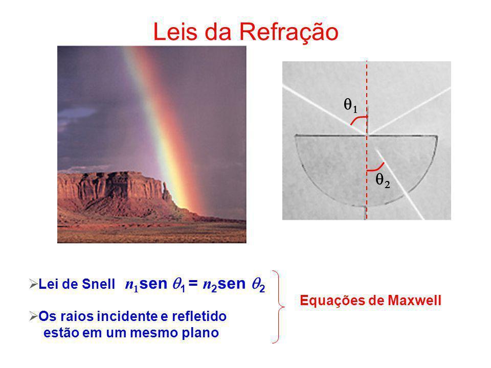Leis da Refração q1 q2 Lei de Snell n1sen q1 = n2sen q2