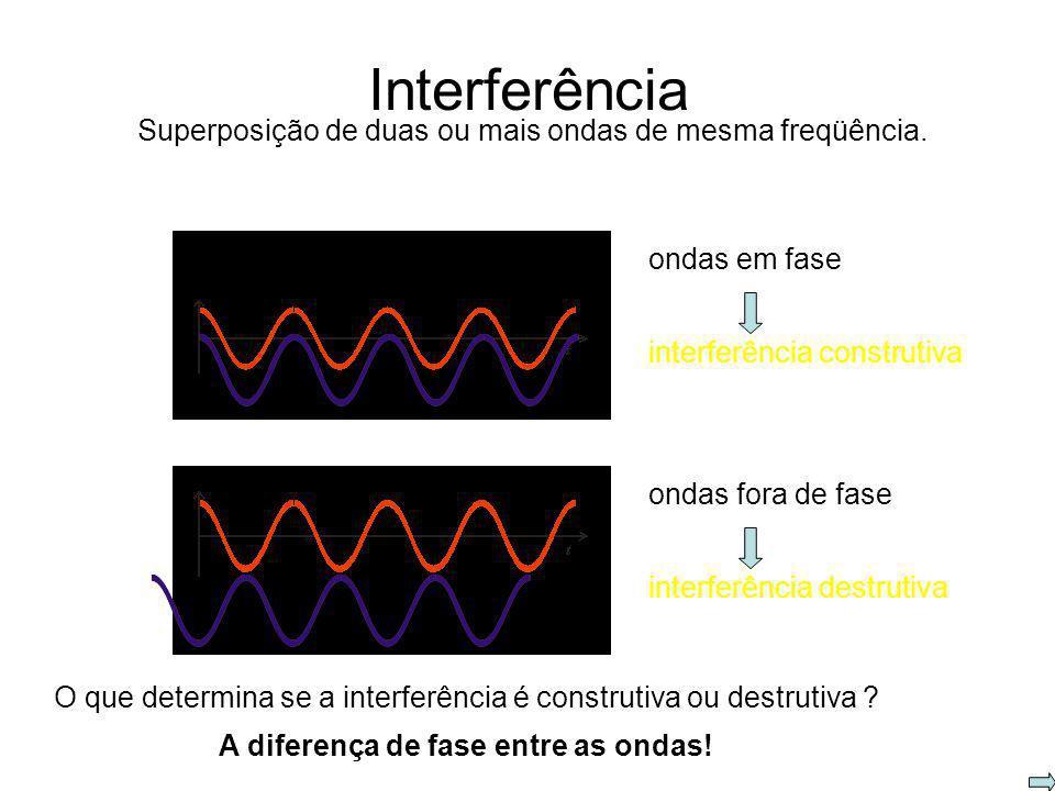 Interferência Superposição de duas ou mais ondas de mesma freqüência.