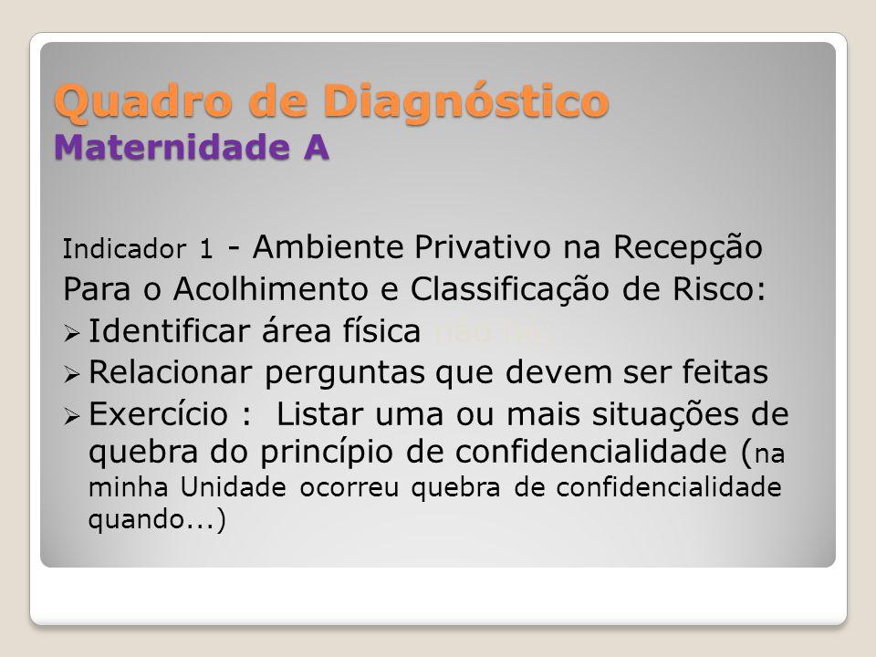 Quadro de Diagnóstico Maternidade A