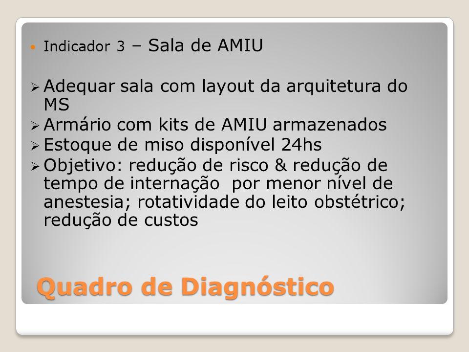Quadro de Diagnóstico Adequar sala com layout da arquitetura do MS