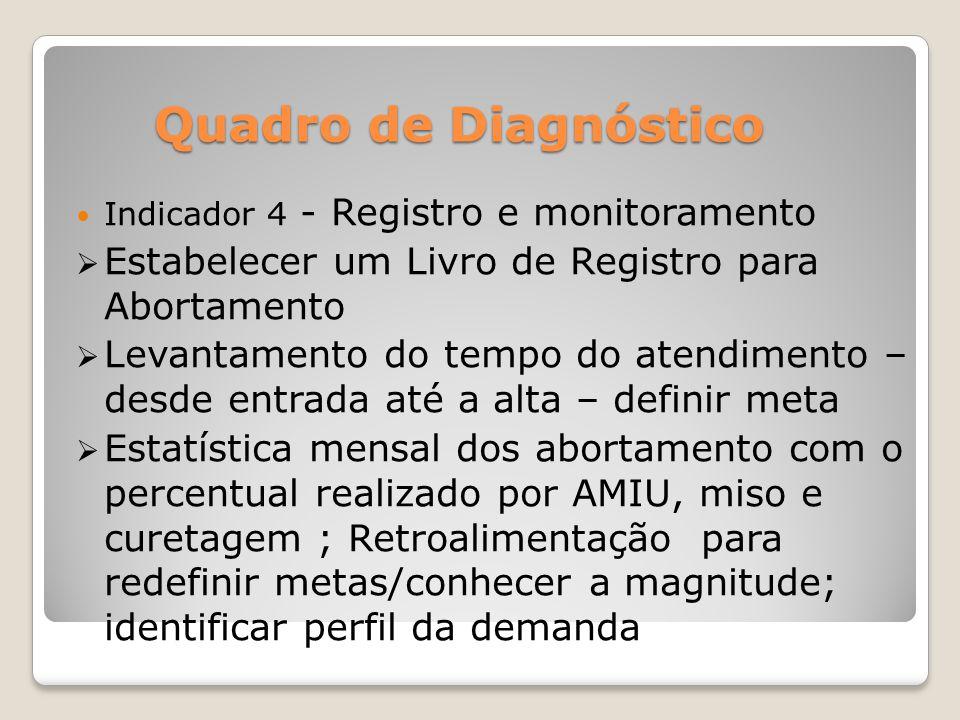 Quadro de Diagnóstico Indicador 4 - Registro e monitoramento. Estabelecer um Livro de Registro para Abortamento.