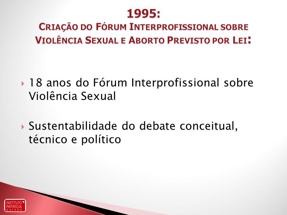 1995: Criação do Fórum Interprofissional sobre Violência Sexual e Aborto Previsto por Lei: