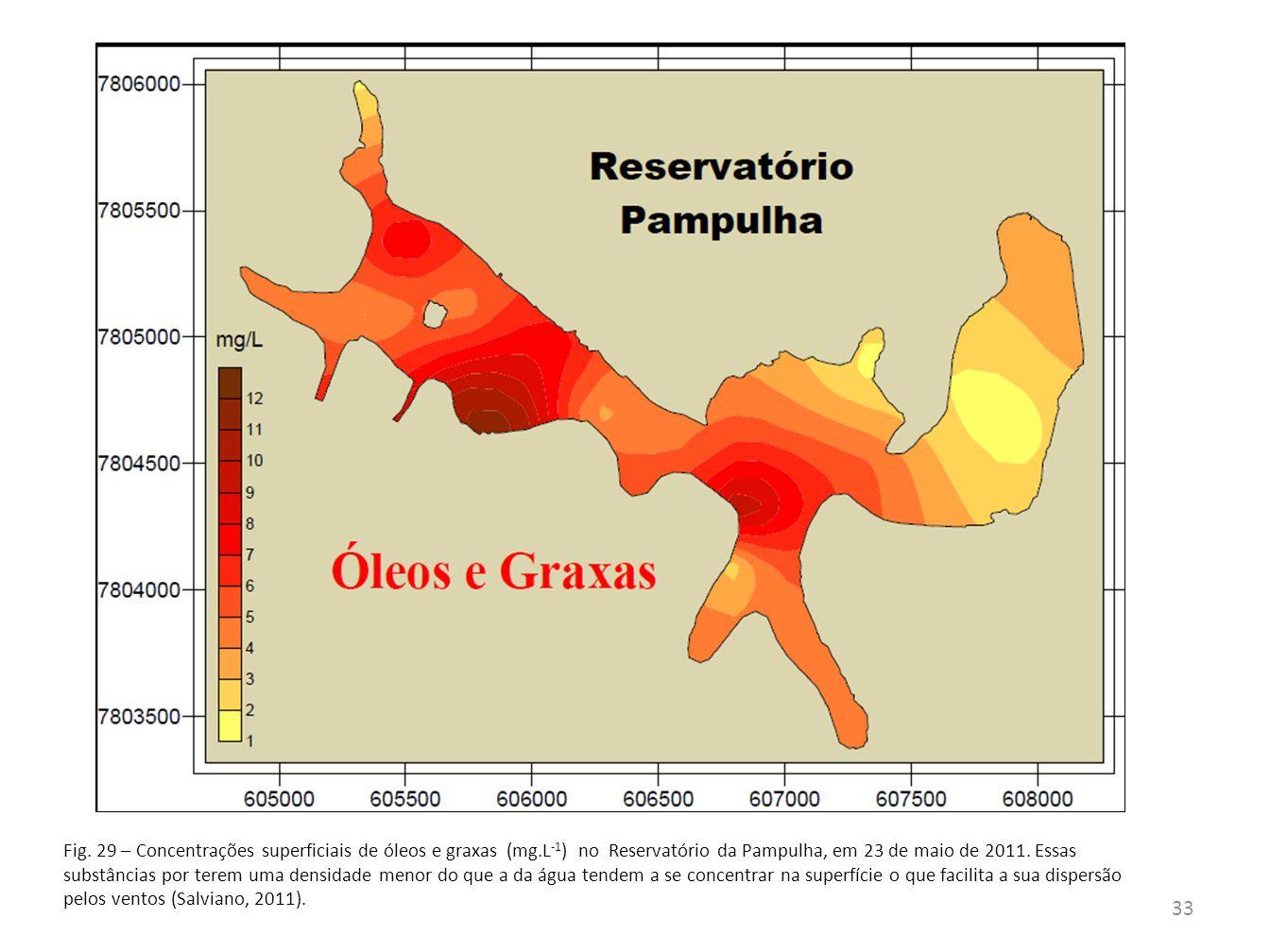 Fig. 29 – Concentrações superficiais de óleos e graxas (mg