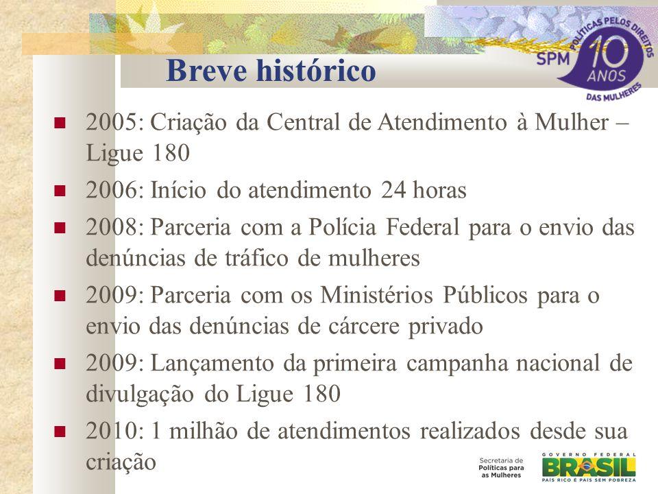 Breve histórico 2005: Criação da Central de Atendimento à Mulher – Ligue 180. 2006: Início do atendimento 24 horas.