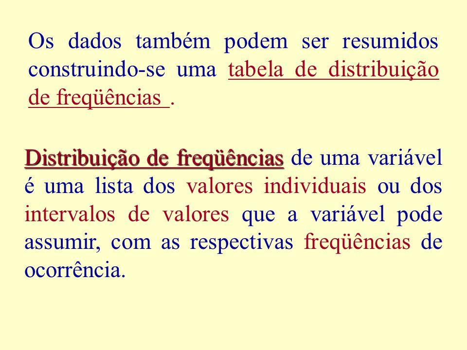 Os dados também podem ser resumidos construindo-se uma tabela de distribuição de freqüências .
