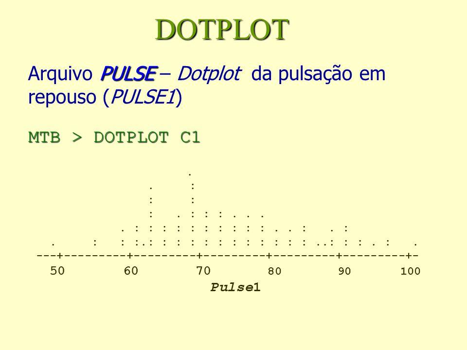 DOTPLOT Arquivo PULSE – Dotplot da pulsação em repouso (PULSE1) MTB > DOTPLOT C1.
