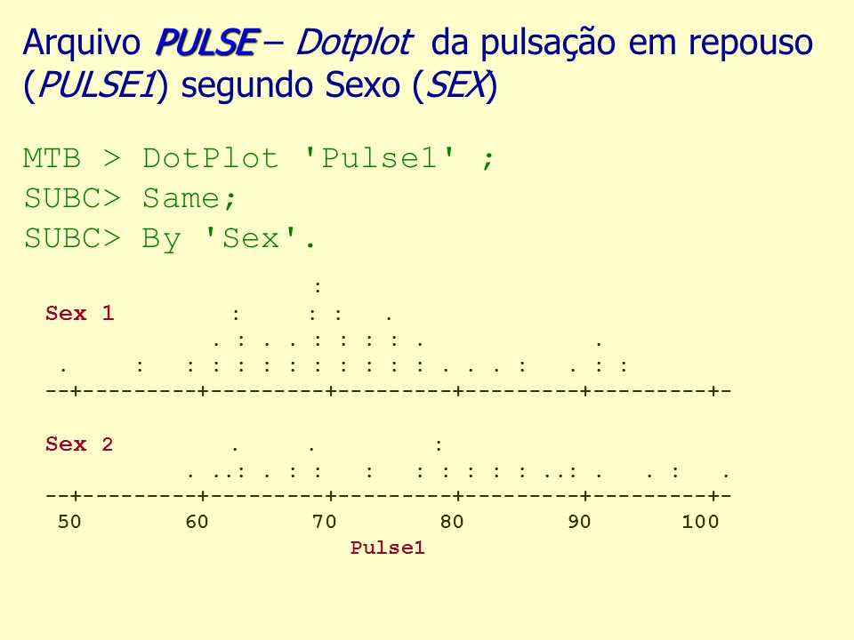 Arquivo PULSE – Dotplot da pulsação em repouso (PULSE1) segundo Sexo (SEX) MTB > DotPlot Pulse1 ; SUBC> Same; SUBC> By Sex .
