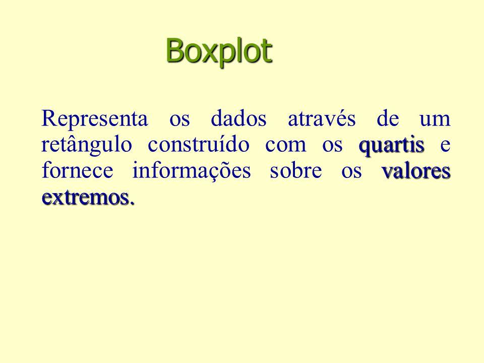Boxplot Representa os dados através de um retângulo construído com os quartis e fornece informações sobre os valores extremos.