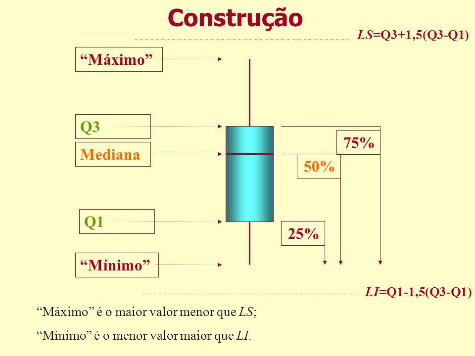 Construção Máximo Q3 75% Mediana 50% Q1 25% Mínimo