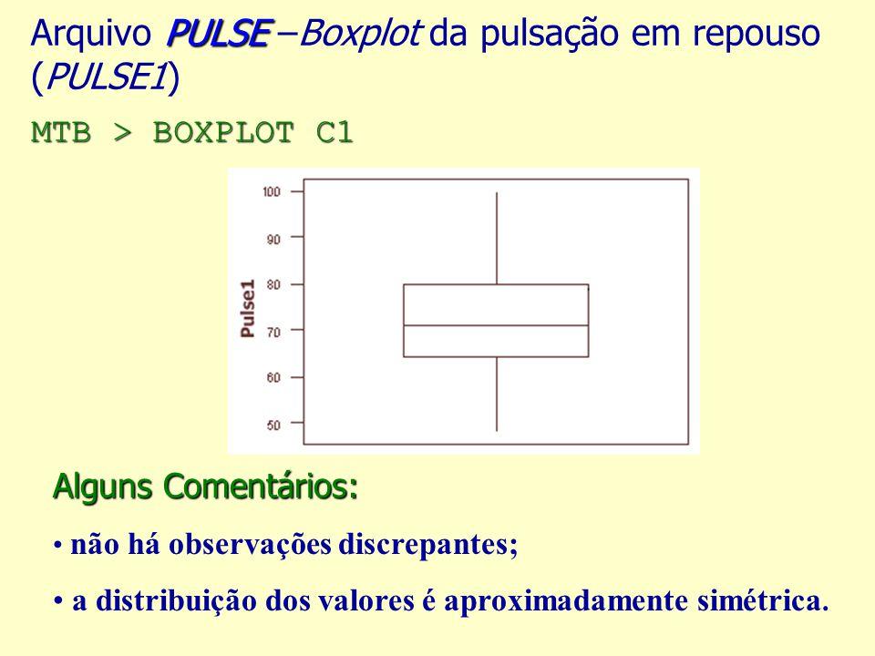 Arquivo PULSE –Boxplot da pulsação em repouso (PULSE1) MTB > BOXPLOT C1