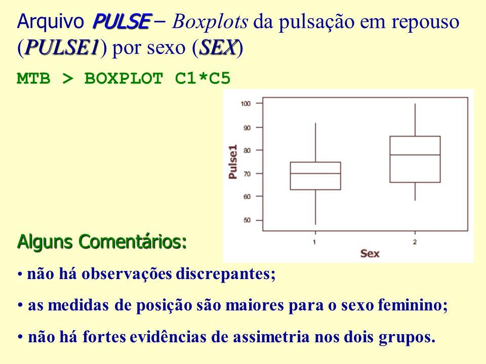 Arquivo PULSE – Boxplots da pulsação em repouso (PULSE1) por sexo (SEX) MTB > BOXPLOT C1*C5