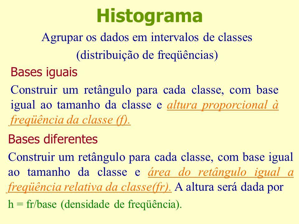 Histograma Agrupar os dados em intervalos de classes