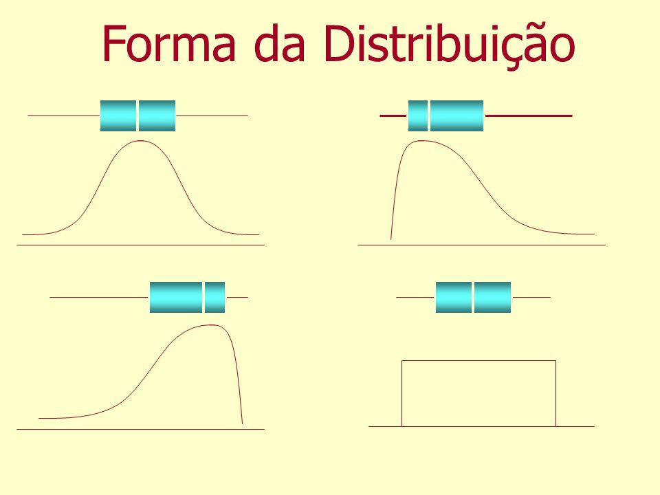 Forma da Distribuição