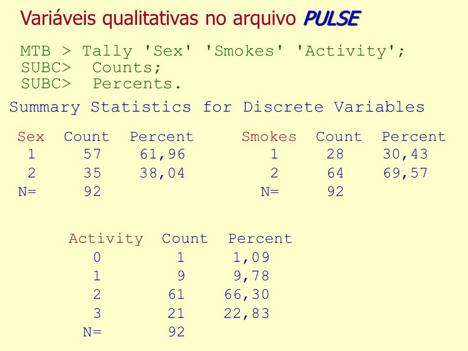 Variáveis qualitativas no arquivo PULSE MTB > Tally Sex Smokes Activity ;