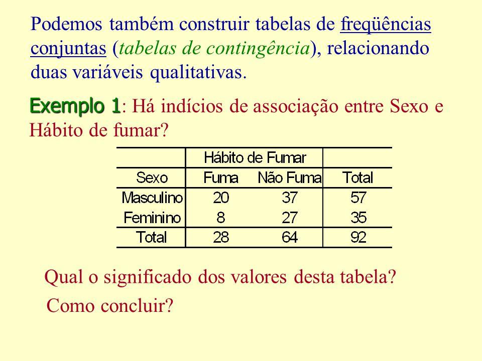 Podemos também construir tabelas de freqüências conjuntas (tabelas de contingência), relacionando duas variáveis qualitativas.