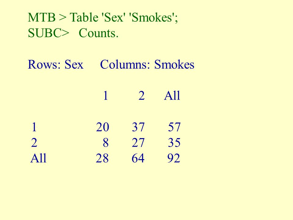 MTB > Table Sex Smokes ;