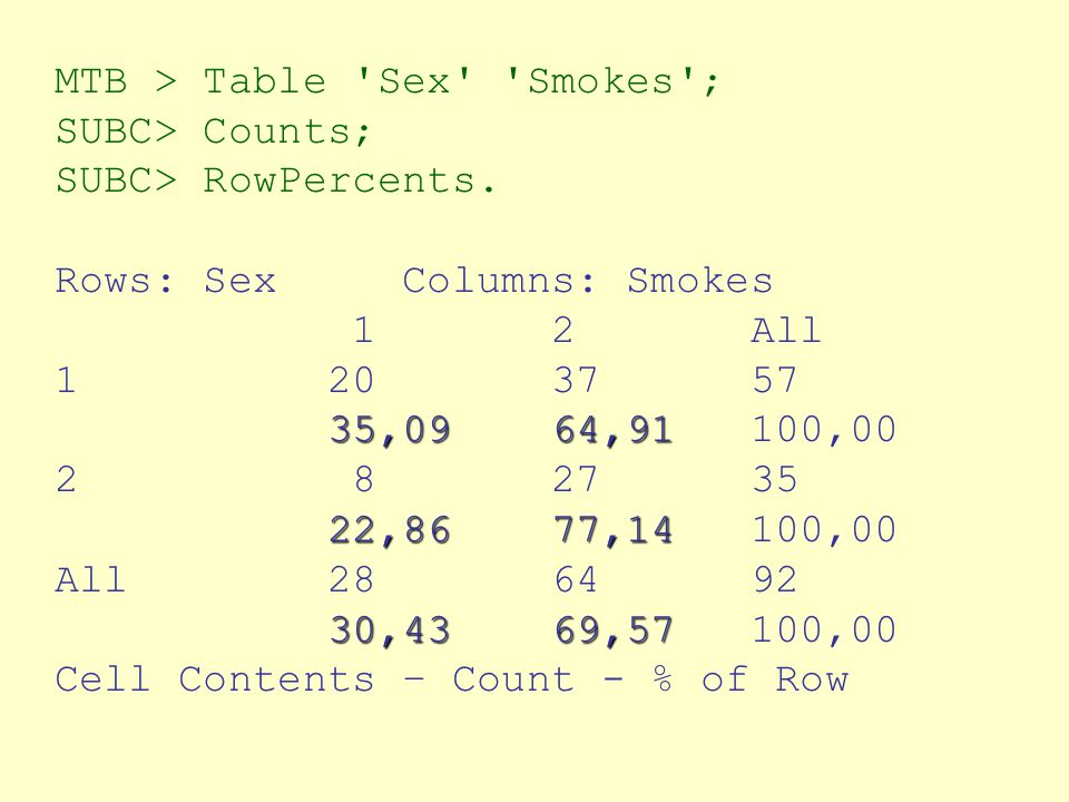 MTB > Table Sex Smokes ; SUBC> Counts; SUBC> RowPercents.