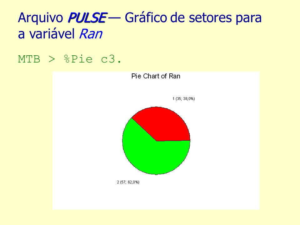 Arquivo PULSE — Gráfico de setores para a variável Ran