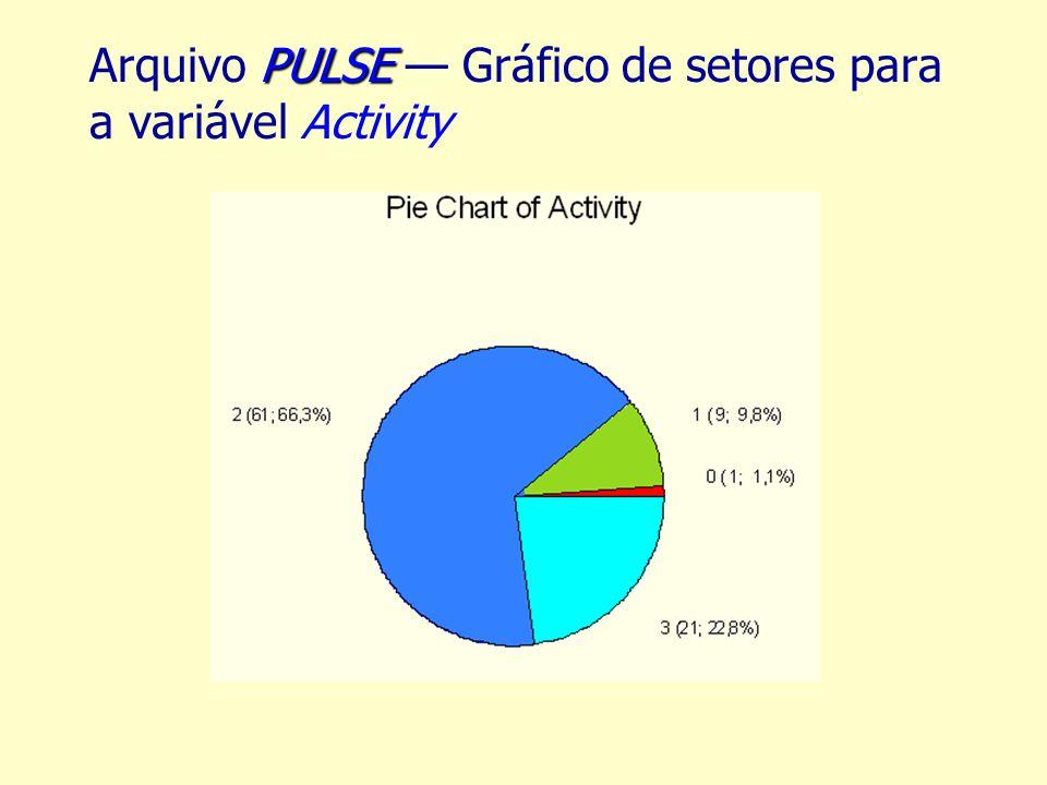 Arquivo PULSE — Gráfico de setores para a variável Activity