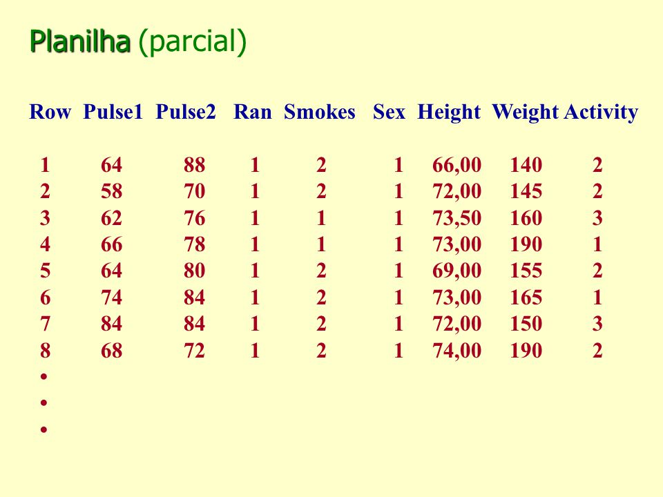 Planilha (parcial) Row Pulse1 Pulse2 Ran Smokes Sex Height Weight Activity.
