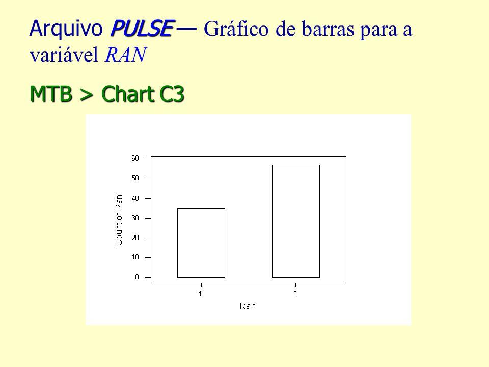 Arquivo PULSE — Gráfico de barras para a variável RAN