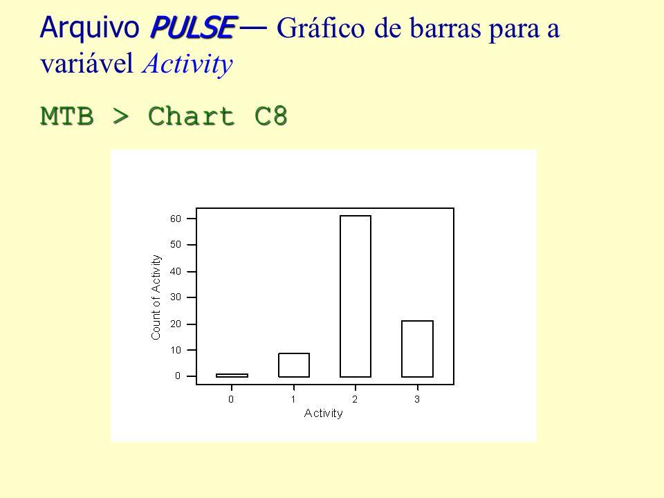 Arquivo PULSE — Gráfico de barras para a variável Activity