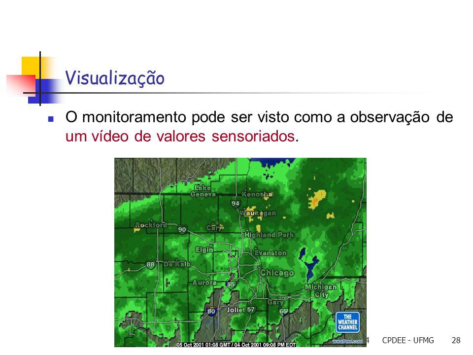 Visualização O monitoramento pode ser visto como a observação de um vídeo de valores sensoriados. 23/11/2004.