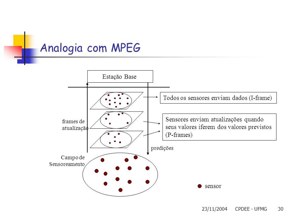 Analogia com MPEG Estação Base