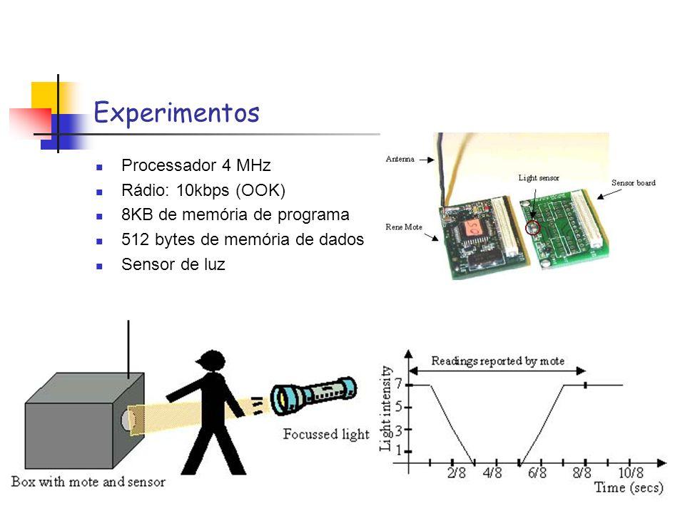 Experimentos Processador 4 MHz Rádio: 10kbps (OOK)