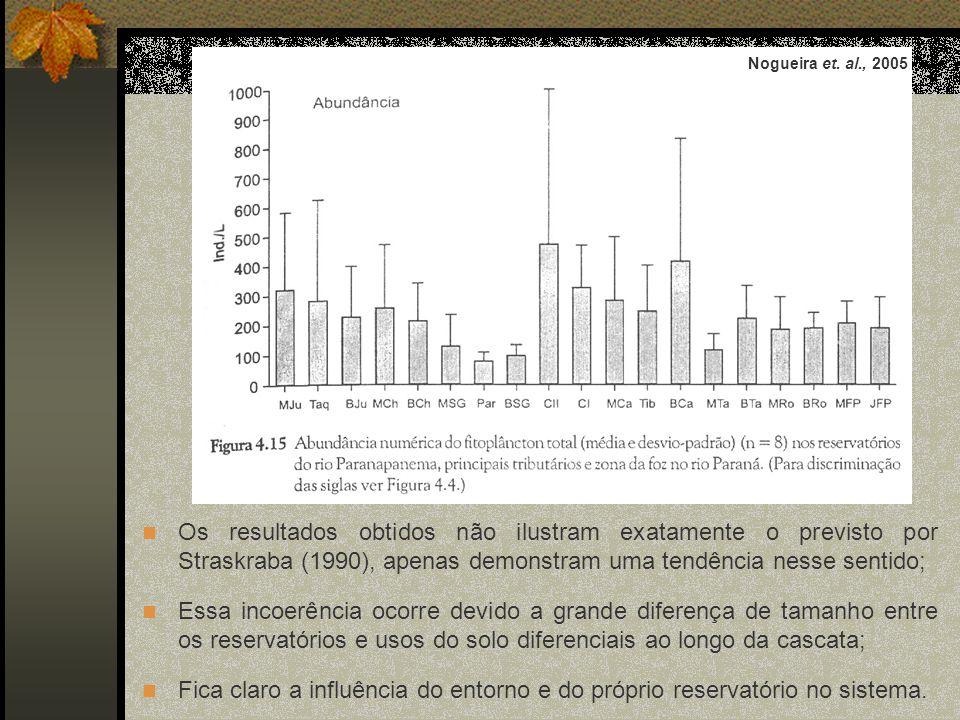 Nogueira et. al., 2005 Os resultados obtidos não ilustram exatamente o previsto por Straskraba (1990), apenas demonstram uma tendência nesse sentido;