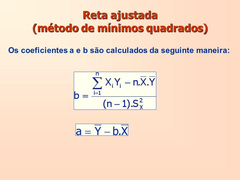 Reta ajustada (método de mínimos quadrados)