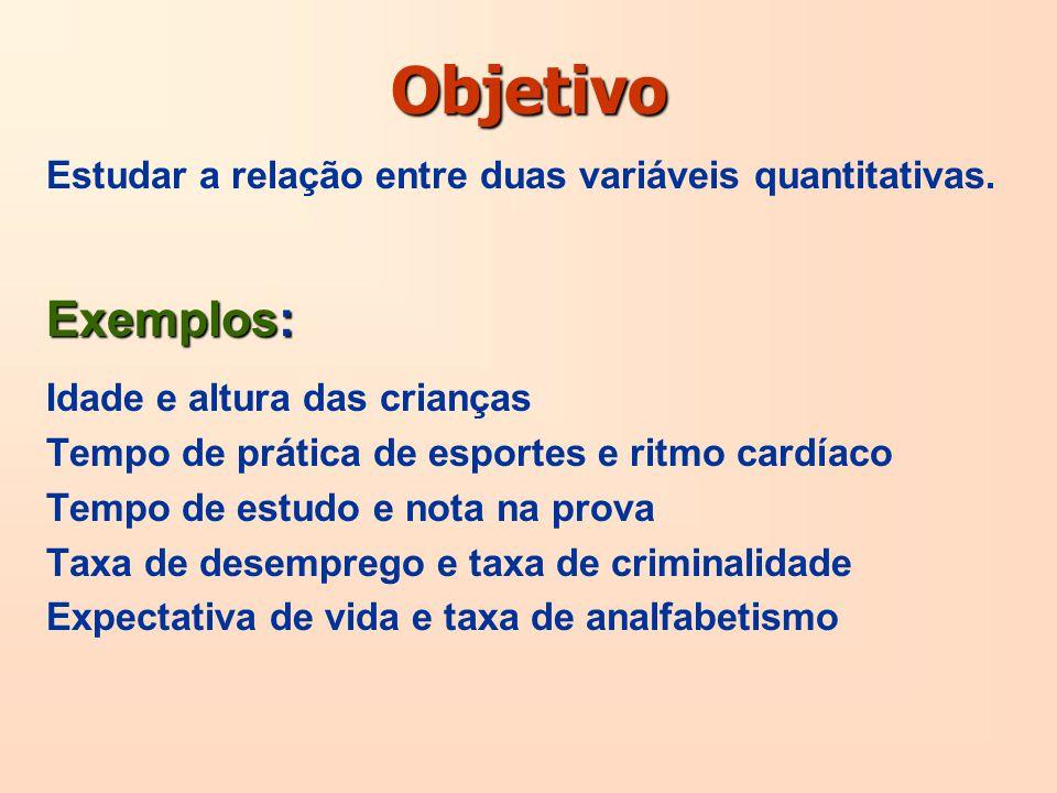 Objetivo Estudar a relação entre duas variáveis quantitativas. Exemplos: Idade e altura das crianças.