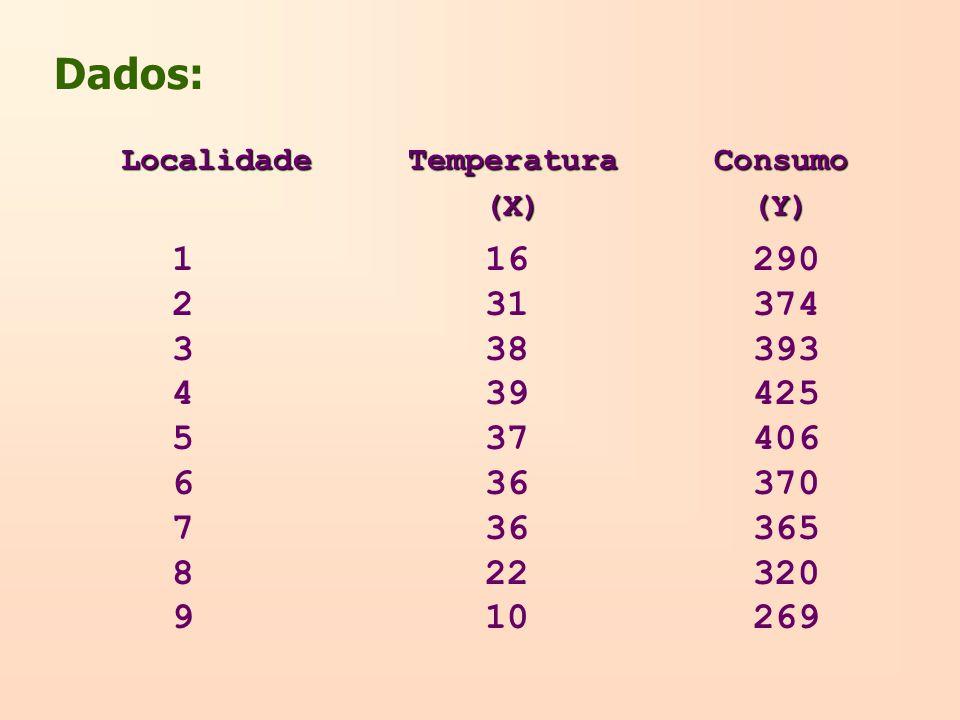 Localidade Temperatura Consumo