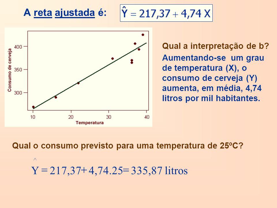 litros 335,87 4,74.25 217,37 Y = + A reta ajustada é:
