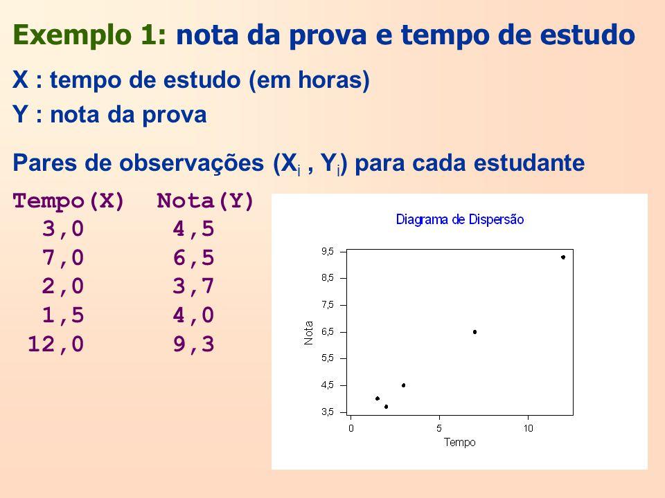 Exemplo 1: nota da prova e tempo de estudo