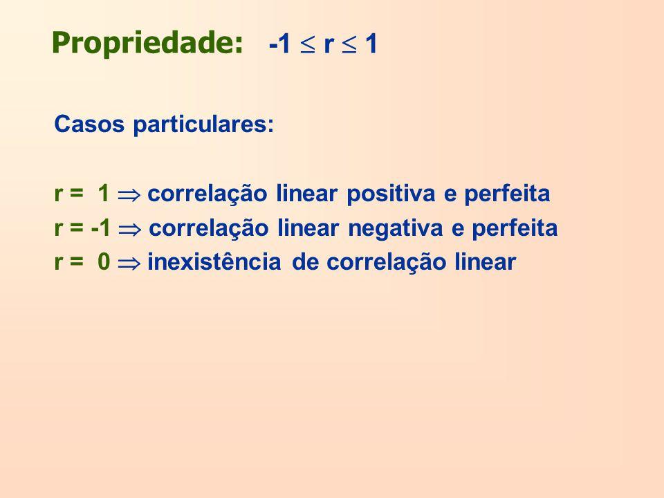 Propriedade: -1  r  1 Casos particulares: